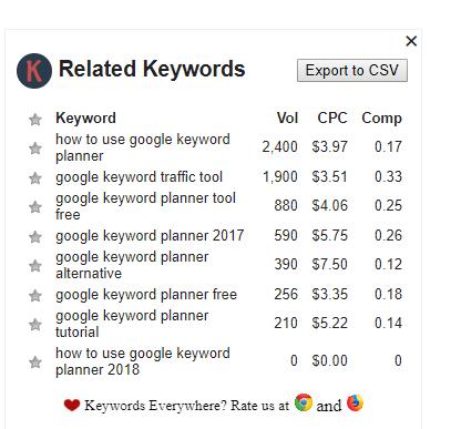 keywords everywhere related keywords